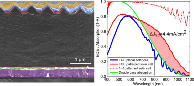Ultrathin epitaxial silicon solar cells with inverted nanopyramid arrays for efficient light trapping